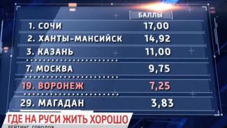 В Воронеже – жить хорошо, а в Сочи и Белгороде – ещё лучше