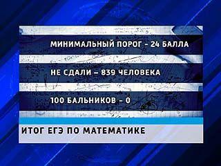 100 баллов на ЕГЭ по математике в Воронежской области не набрал ни один выпускник
