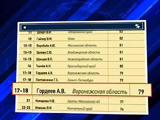 Алексей Гордеев вошёл в число эффективных руководителей регионов