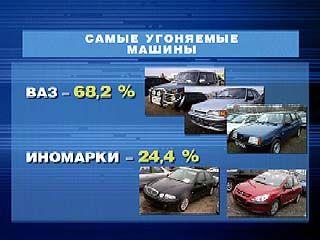 """Больше всего угонщиков интересуют автомобили марки """"ВАЗ"""""""