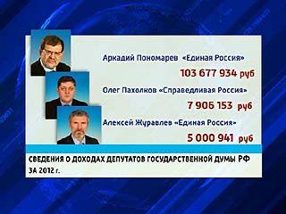 Депутаты Госдумы России обнародовали свои доходы за прошлый год