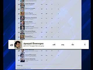 Действующий депутат Госдумы Аркадий Пономарев вошел в список Форбс