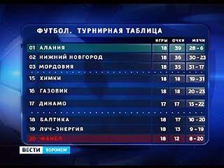 """""""Факел"""" расположился на последней строке турнирной таблицы"""