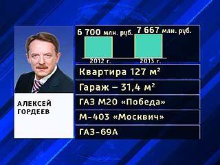Глава Воронежской области вместе с супругой отчитались о доходах
