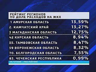 На оплату ЖКХ в Воронеже приходится в среднем 8,32% от всех затрат