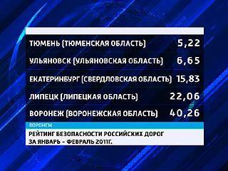 Опубликован рейтинг дорог России за январь и февраль 2011 года