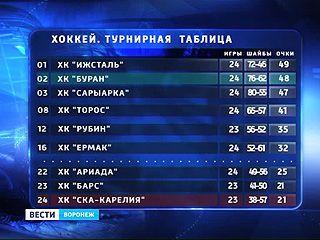 """Первое поражение в пяти матчах. """"Буран"""" опустился в турнирной таблице"""