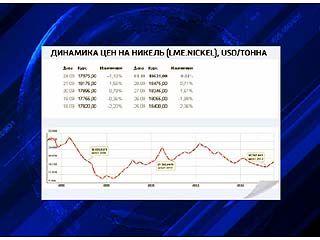 Противникам разработок в Воронежской области впору следить за ценами на никель