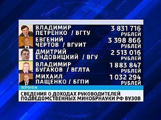 Ректор ВГТУ - самый высокооплачиваемый в Воронежской области