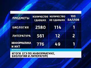 """Рособрнадзор опубликовал """"минимальные требования"""" к результатам ЕГЭ"""