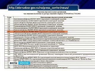 Рособрнадзор опубликовал список вузов и филиалов, которые лишены лицензии
