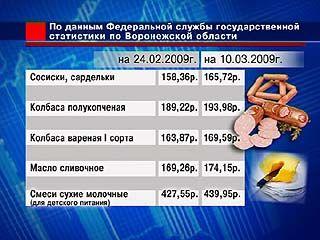 С начала года продукты в России подорожали на 3%