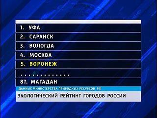 Самый чистый воздух - в Воронеже