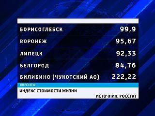 Самый дорогой город Черноземья, оказывается, Борисоглебск