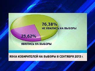 Такими малочисленными выборы в Воронеже ещё не были. Как прошёл день голосования?