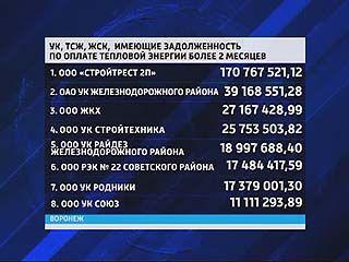 """""""Теплосеть"""" опубликовала рейтинг своих должников"""