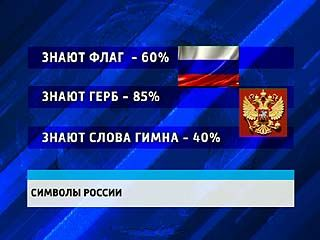 Цвета родного флага знает лишь треть жителей России