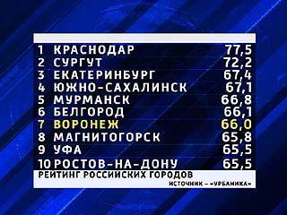 В Воронеже жить хорошо - он в десятке самых комфортных в России