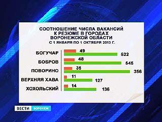 В Воронежском регионе безработица ушла в минус