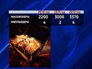 В Воронежской области четыре миллиардера