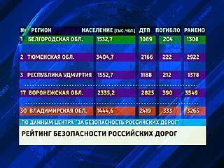 В Воронежской области за 9 месяцев этого года произошло более 2 тысяч 800 ДТП