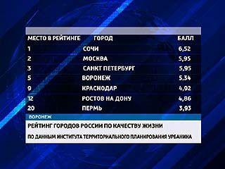 Воронеж по качеству жизни занял пятое место в стране