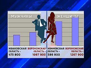 Воронеж украл у Иваново звание города невест
