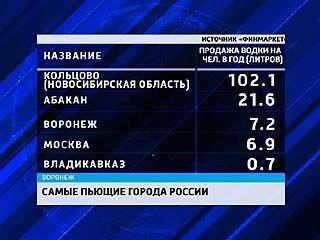 Воронеж вошёл в десятку непьющих городов страны