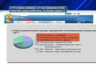 Воронежцам предлагают придумать слоган для города, как культурной столицы СНГ