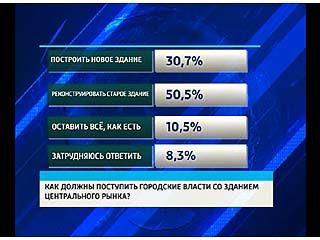 Воронежцев спросили, что нужно сделать с Центральным рынком?