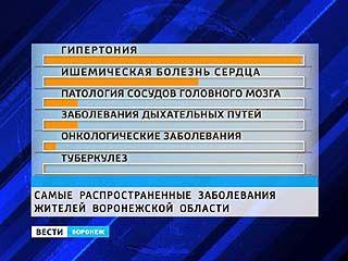 Воронежцы игнорируют всеобщую диспансеризацию