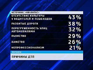 Воронежцы охотно признают за собой дефицит культуры