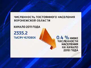 За год население Воронежской области уменьшилось на 0,5%