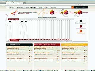 "Заработал интернет-сайт для связи власти и бизнес-сообщества - ""www.vrn-business.ru"""