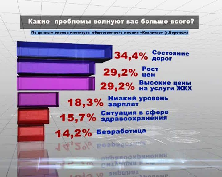 34% воронежцев недовольны состоянием дорог в регионе