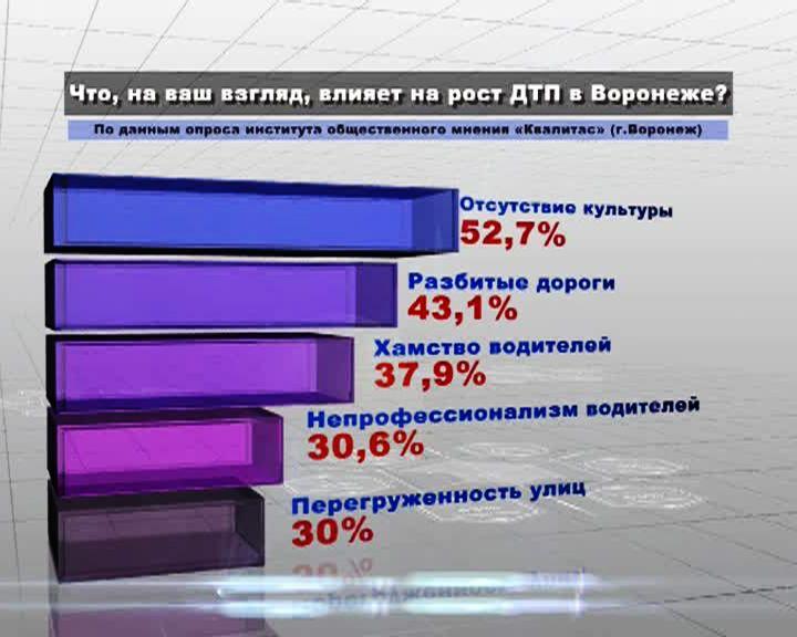 52% воронежцев считают, что на рост ДТП влияет отсутствие культуры