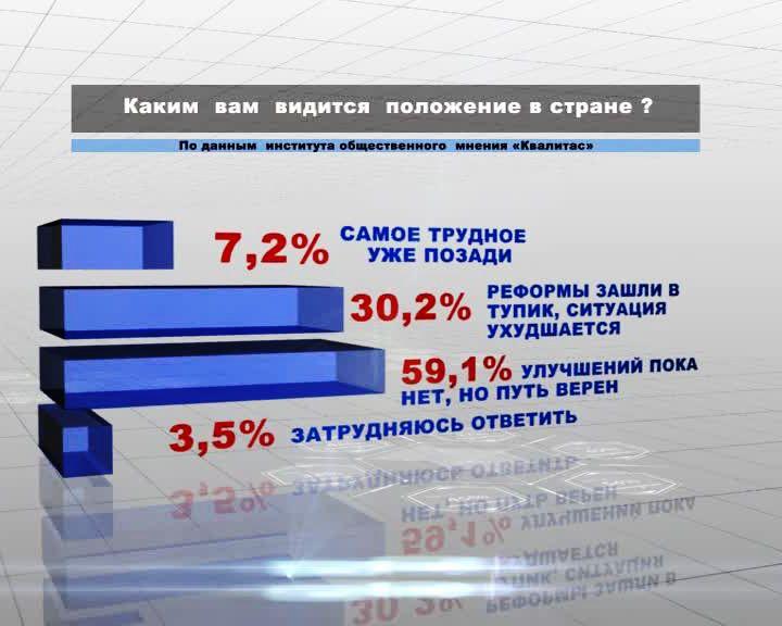 59% воронежцев не видят улучшений в стране, но считают выбранный путь верным