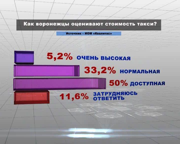 Воронеж в цифрах