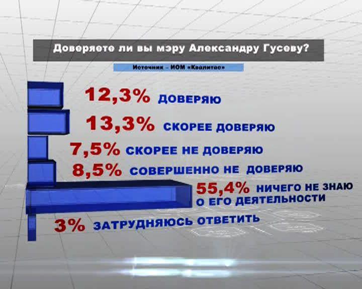 Более 55% воронежцев ничего не знают о деятельности мэра Александра Гусева