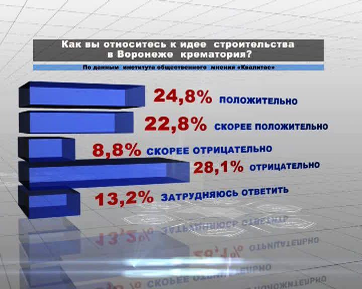 Около 30% воронежцев против строительства крематория