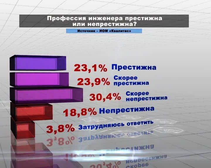 Воронеж в цифрах: Профессия инженера престижна или нет?