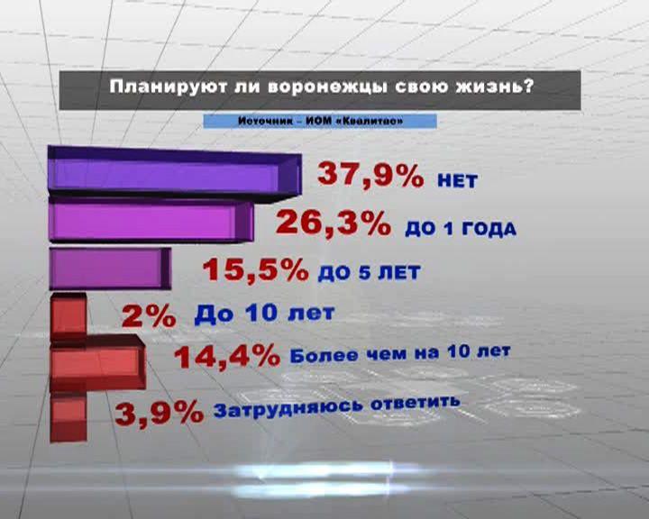 Воронежцы не склонны строить планы на жизнь